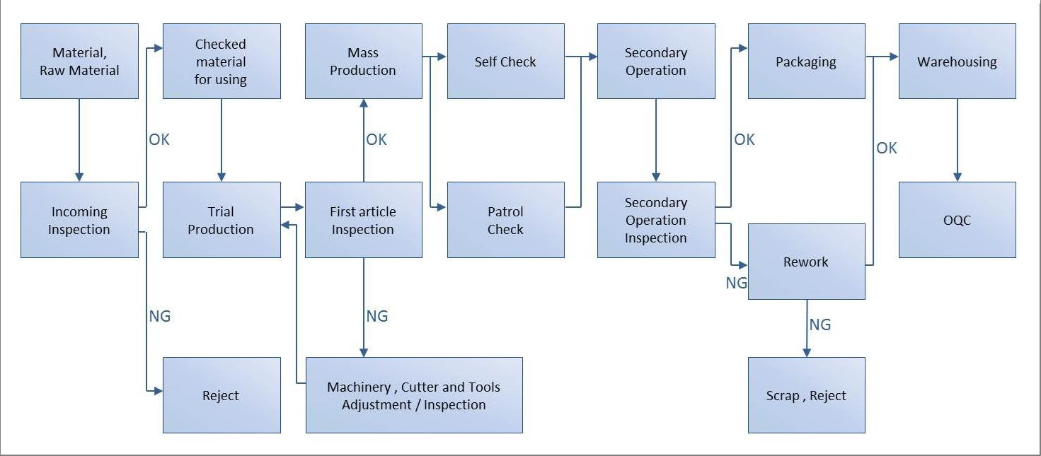 Production flow chartmanagement sheng wei precision co ltd production flow chart geenschuldenfo Image collections